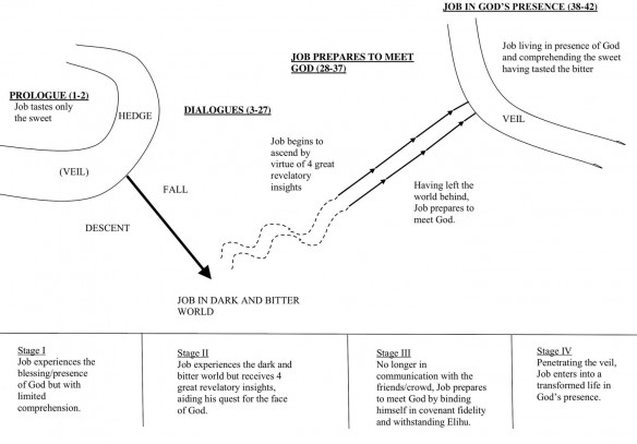 Figure 1. Job's Journey