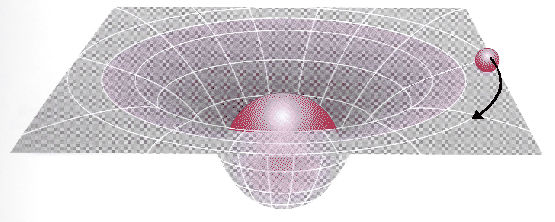 Fig. 1 The Warping of the Geometry of Spacetime Due to Mass (Connell)