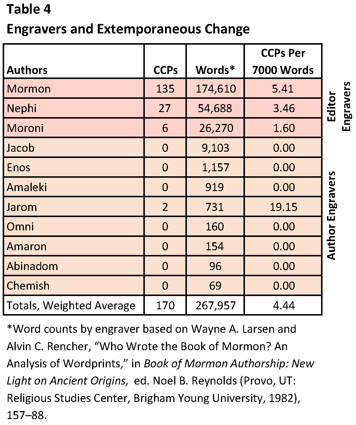 ... There Are 135 Total CCPs, Which Include The Texts Of Embedded Authors,  But In His Author Texts There Are 69. Nearly Half Of The Extemporaneous  Change ...
